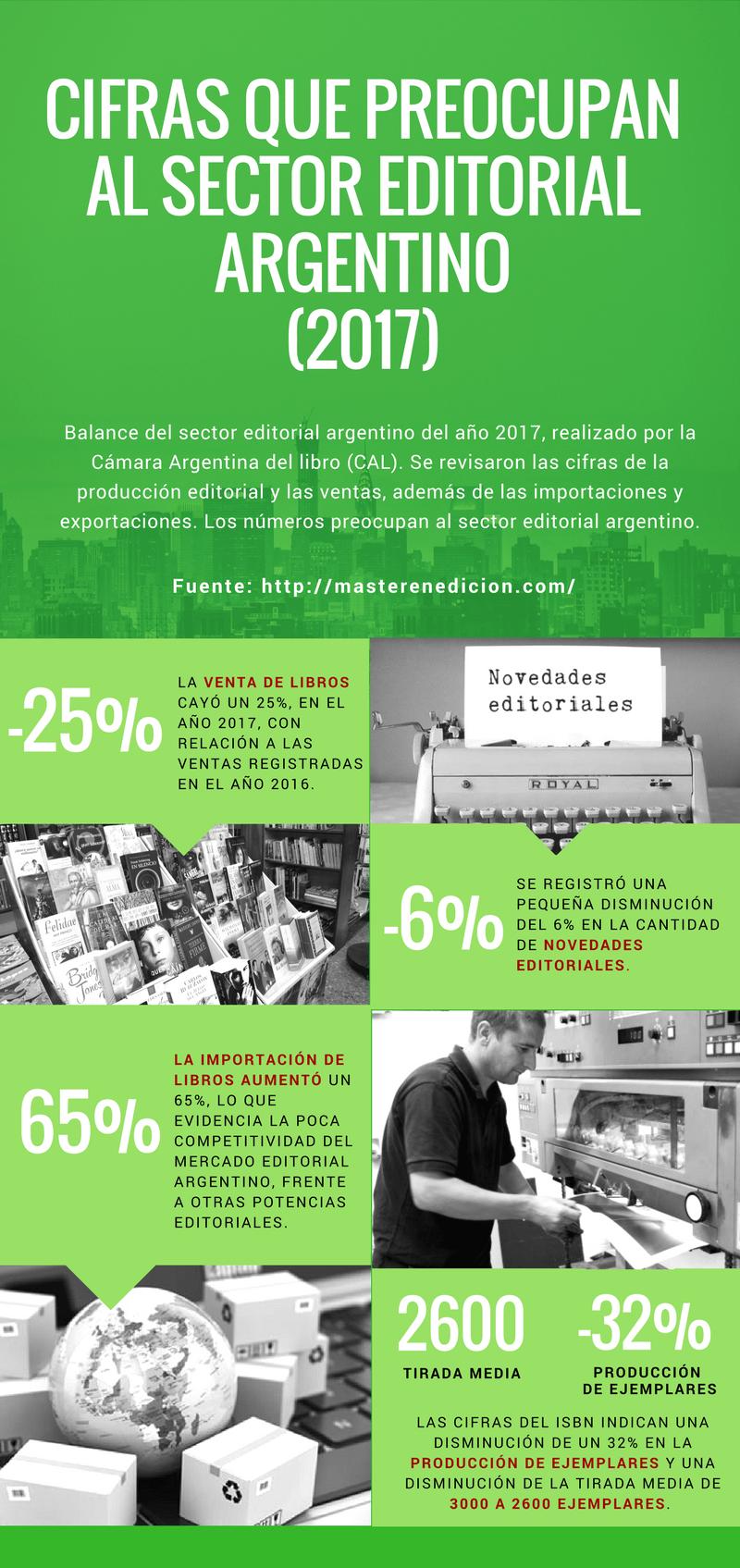 Cifras que preocupan al sector editorial argentino